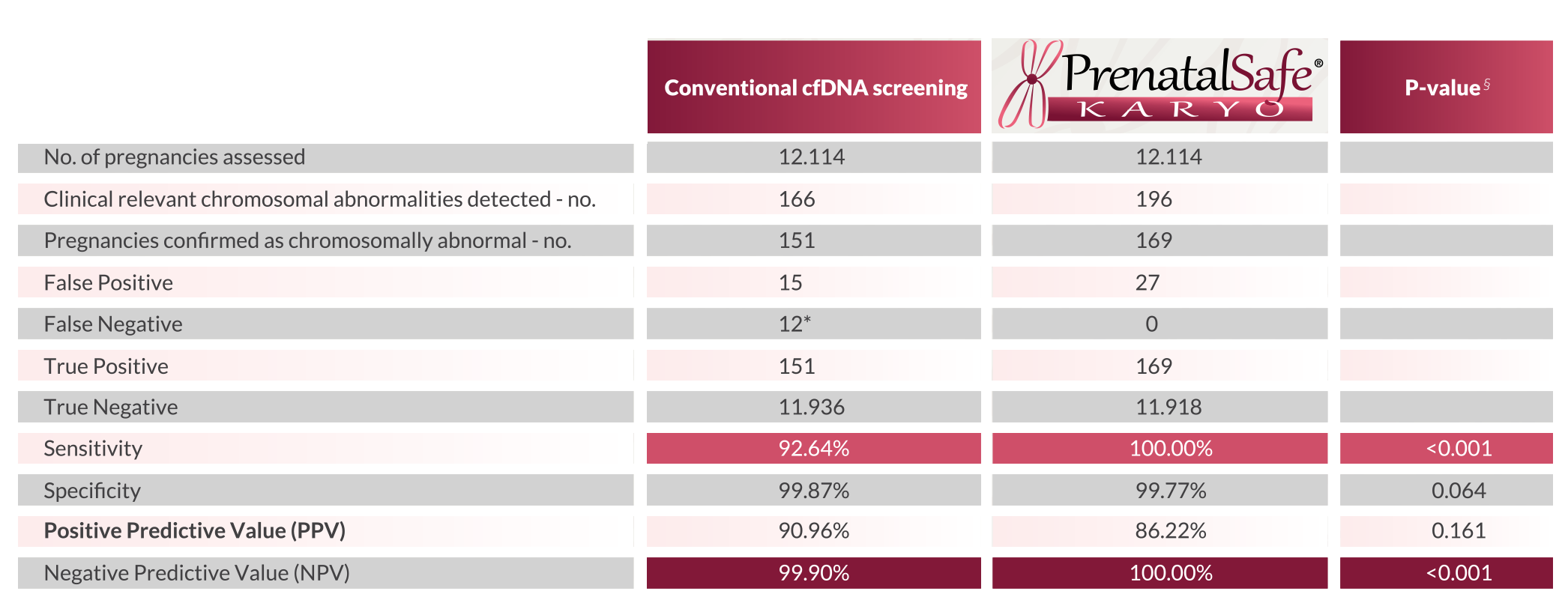 conventional cfDNA screening vs PrenatalSAFE Karyo